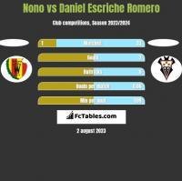 Nono vs Daniel Escriche Romero h2h player stats