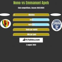 Nono vs Emmanuel Apeh h2h player stats