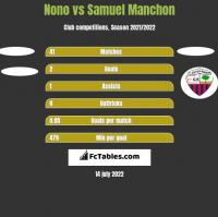 Nono vs Samuel Manchon h2h player stats