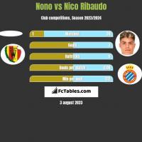 Nono vs Nico Ribaudo h2h player stats