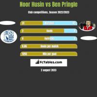 Noor Husin vs Ben Pringle h2h player stats
