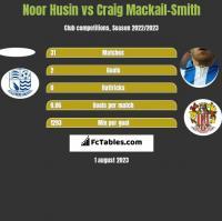 Noor Husin vs Craig Mackail-Smith h2h player stats