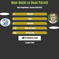 Noor Husin vs Dean Parrett h2h player stats