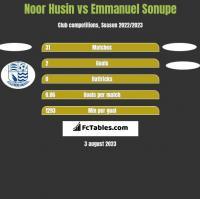 Noor Husin vs Emmanuel Sonupe h2h player stats