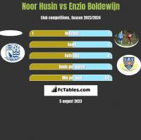 Noor Husin vs Enzio Boldewijn h2h player stats