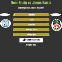 Noor Husin vs James Harris h2h player stats