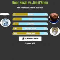 Noor Husin vs Jim O'Brien h2h player stats