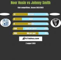 Noor Husin vs Johnny Smith h2h player stats