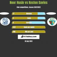 Noor Husin vs Keston Davies h2h player stats