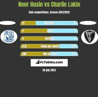 Noor Husin vs Charlie Lakin h2h player stats