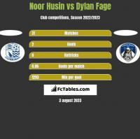 Noor Husin vs Dylan Fage h2h player stats
