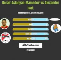 Norair Aslanyan-Mamedov vs Alexander Isak h2h player stats