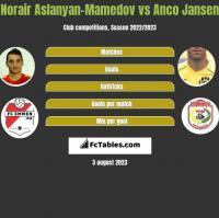 Norair Aslanyan-Mamedov vs Anco Jansen h2h player stats