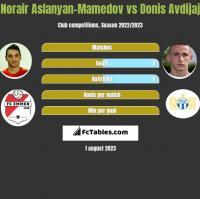 Norair Aslanyan-Mamedov vs Donis Avdijaj h2h player stats