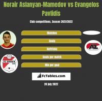 Norair Aslanyan-Mamedov vs Evangelos Pavlidis h2h player stats