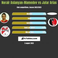 Norair Aslanyan-Mamedov vs Jafar Arias h2h player stats