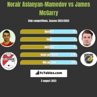 Norair Aslanyan-Mamedov vs James McGarry h2h player stats