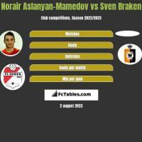 Norair Aslanyan-Mamedov vs Sven Braken h2h player stats