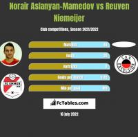 Norair Aslanyan-Mamedov vs Reuven Niemeijer h2h player stats
