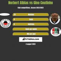 Norbert Alblas vs Gino Coutinho h2h player stats