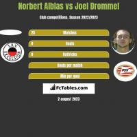 Norbert Alblas vs Joel Drommel h2h player stats