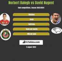 Norbert Balogh vs David Nugent h2h player stats