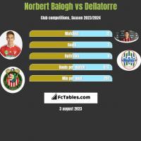 Norbert Balogh vs Dellatorre h2h player stats