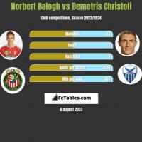 Norbert Balogh vs Demetris Christofi h2h player stats