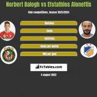 Norbert Balogh vs Efstathios Aloneftis h2h player stats