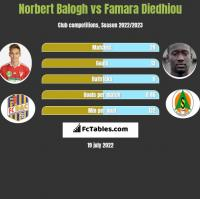 Norbert Balogh vs Famara Diedhiou h2h player stats