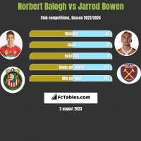 Norbert Balogh vs Jarrod Bowen h2h player stats