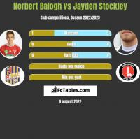 Norbert Balogh vs Jayden Stockley h2h player stats
