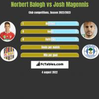 Norbert Balogh vs Josh Magennis h2h player stats