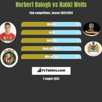 Norbert Balogh vs Nahki Wells h2h player stats