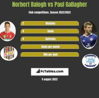 Norbert Balogh vs Paul Gallagher h2h player stats