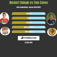 Norbert Balogh vs Tom Eaves h2h player stats