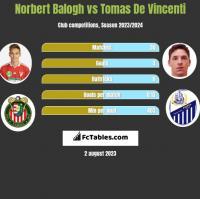 Norbert Balogh vs Tomas De Vincenti h2h player stats