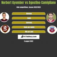 Norbert Gyomber vs Agostino Camigliano h2h player stats