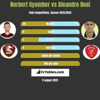 Norbert Gyomber vs Aleandro Rosi h2h player stats
