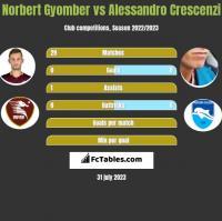 Norbert Gyomber vs Alessandro Crescenzi h2h player stats