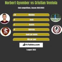 Norbert Gyomber vs Cristian Ventola h2h player stats
