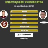 Norbert Gyomber vs Davide Brivio h2h player stats