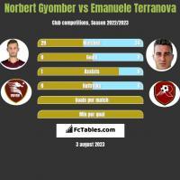 Norbert Gyomber vs Emanuele Terranova h2h player stats