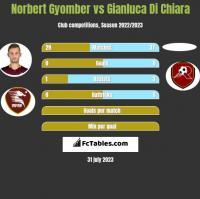Norbert Gyomber vs Gianluca Di Chiara h2h player stats