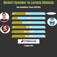 Norbert Gyomber vs Lorenzo Dickman h2h player stats