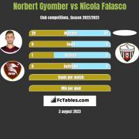 Norbert Gyomber vs Nicola Falasco h2h player stats