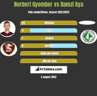 Norbert Gyomber vs Ramzi Aya h2h player stats