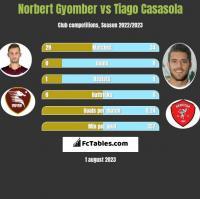 Norbert Gyomber vs Tiago Casasola h2h player stats