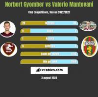 Norbert Gyomber vs Valerio Mantovani h2h player stats
