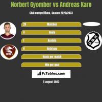 Norbert Gyomber vs Andreas Karo h2h player stats